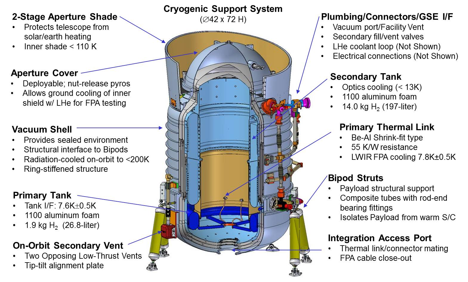 Wise All Sky Release Explanatory Supplement Flight System And Diagrams Of The Engineering Design Loop Figure 5 Cryogenic Support Features
