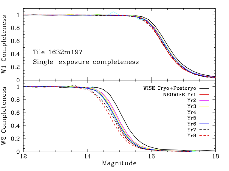 Neowise Data Release Explanatory Supplement Single Exposure Source Figure 1 Slope Detector Circuit W1 Top And W2 Bottom Detection Completeness As A Function Of Magnitude In 24 Deg2 Region Near 1632 197