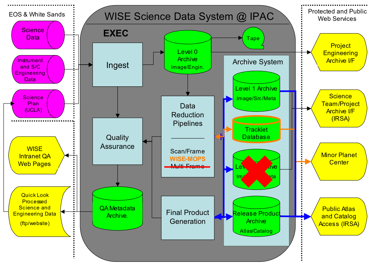 Neowise Data Release Explanatory Supplement Processing Level 1 Block Diagram Figure Functional For The Wise Science System Wsds Elements Crossed Out In Red Multiframe Pipeline And 3