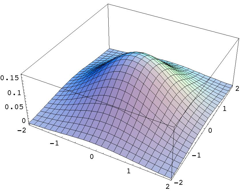 Smoothing Kernels in Coverage Simulations